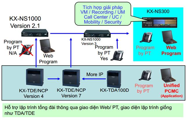 tong-dai-dien-thoai-panasonic-kx-ns300-gia-re2