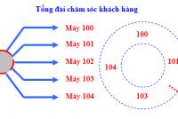 22-tinh-nang-thong-dung-cua-tong-dai-ip-grandstream