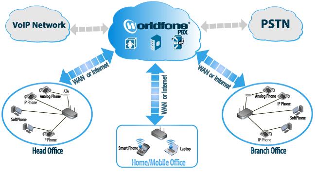 22 tính năng chính của tổng đài ảo Cloud Worldfone PBX
