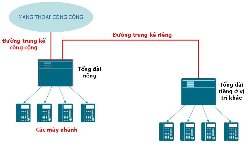 Nếu lắp đặt tổng đài điện thoại nội bộ thì doanh nghiệp được gì ?