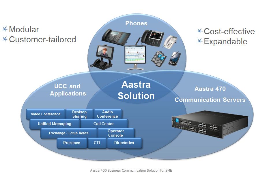Tổng đài IP PBX Aastra 470 - tổng đài dành cho doanh nghiệp vừa và nhỏ