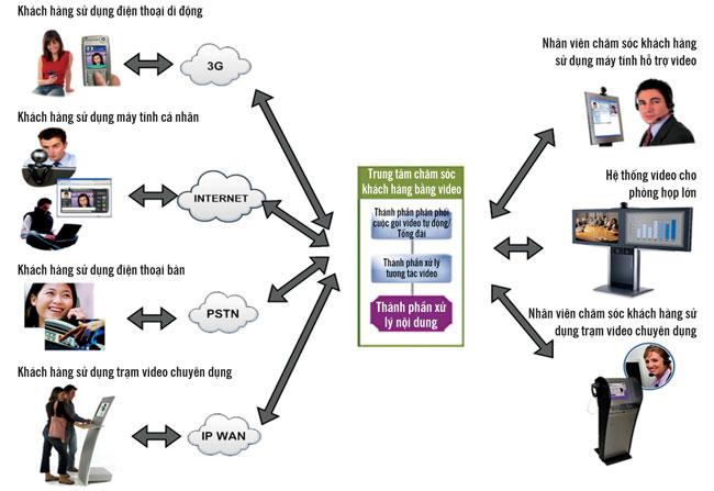 Các chức năng chính của giải pháp Contact center system