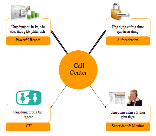 Hệ thống Contact Center là gì ?