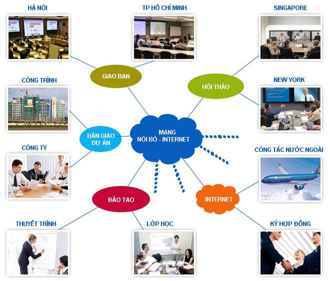 Giải pháp hội nghị truyền hình đa điểm MCU là gì?