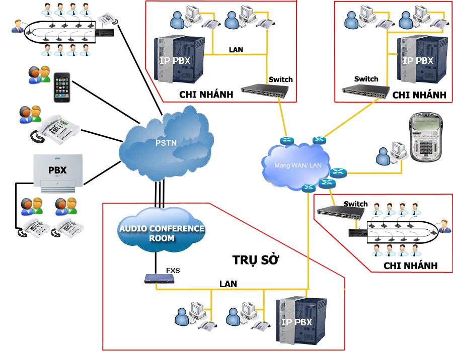 Tìm hiểu mô hình kết nối đa điểm thông qua Lan-Wan và PSTN