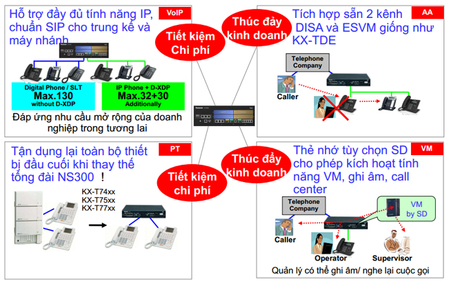 tong-dai-dien-thoai-panasonic-kx-ns300-gia-re3