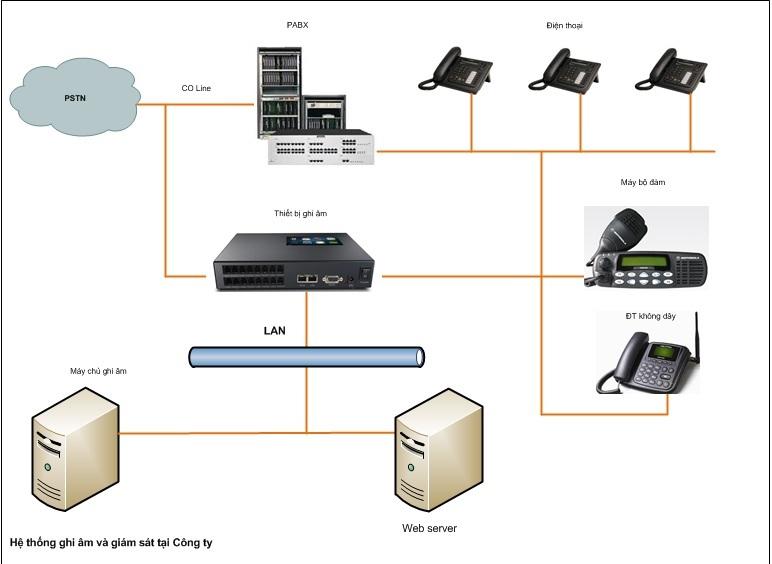 Có bao nhiêu loại máy ghi âm điện thoại bàn